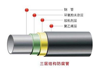 3PE防腐管道生产线
